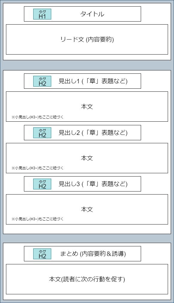 ブログ構成図