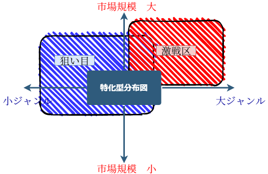 特化型分布図