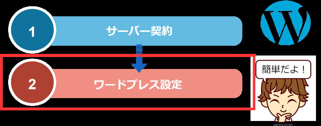【スマホブログ開設】手順2:ワードプレスの設定をする